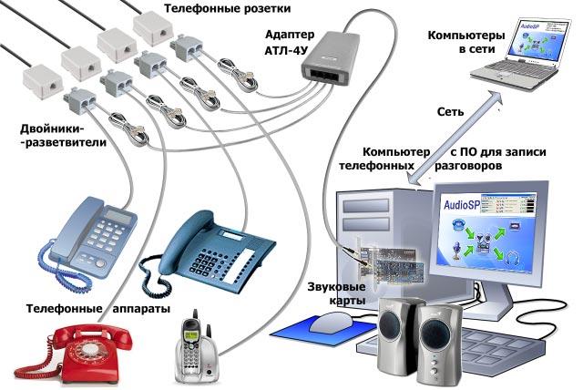 Устройство для записи телефонных разговоров стационарного телефона на компьютер